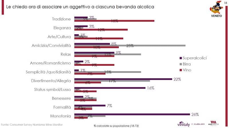 Vinitaly 2019 - questionario Nomisma sul consumo di vino in Italia - vino e valori